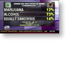Direct Democracy Video: Fox News; 'Marijuana more dangerous than alcohol'